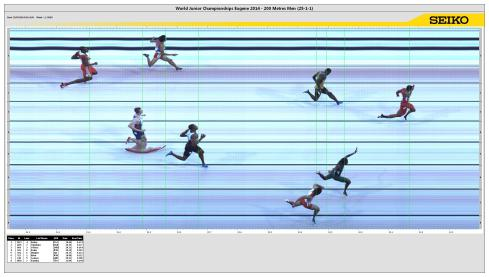 Photo finish of Divine Oduduru's 2nd place finish in the 200m at the 2014 World Juniors,  in a wind-assisted time of 20.25 seconds!