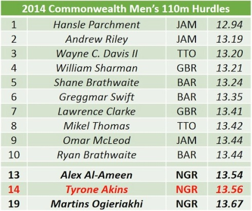 2014 CWG Mens 110m Hurdles list