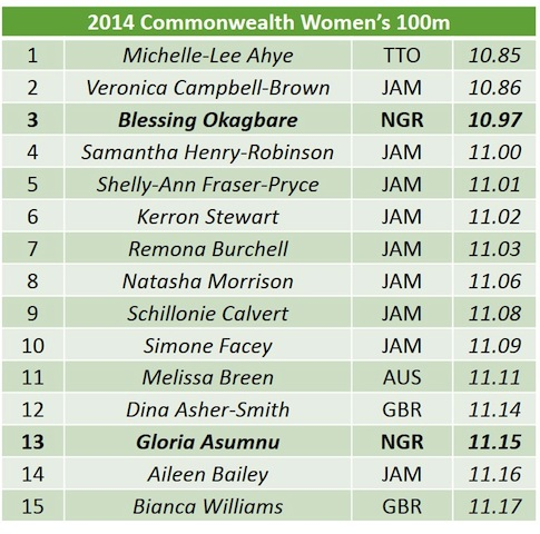 2014 CWG Womens 100 list copy