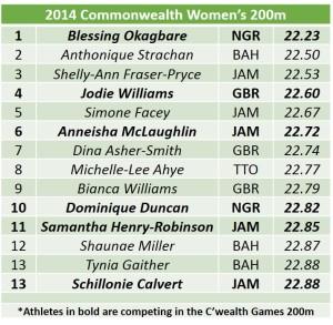 2014 CWG Womens 200 list FINAL