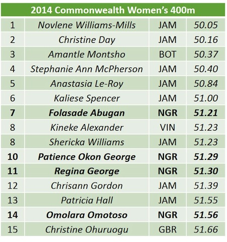 2014 CWG Womens 400 list copy