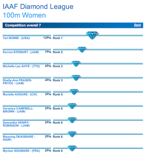 Standings before FINAL race (Zurich). Diamond League competitors get 4 points for a win,  2 points for 2nd place, and 1 point for 3rd, but these points are DOUBLED for the final race!