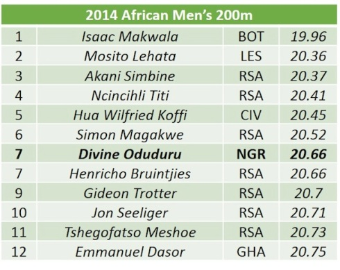 African mens 200m list copy