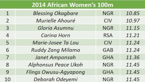 African womens 100m list final