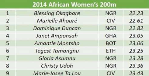 African womens 200m list final