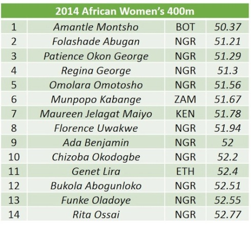 African womens 400m list copy