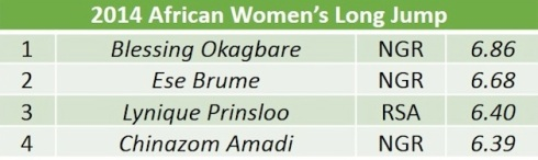 African womens long jump list copy