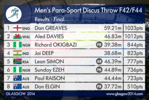 Men's Para-Sport Discus Throw copy